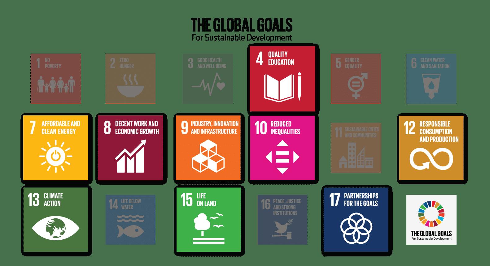 de globale målene for bærekraftig utvikling