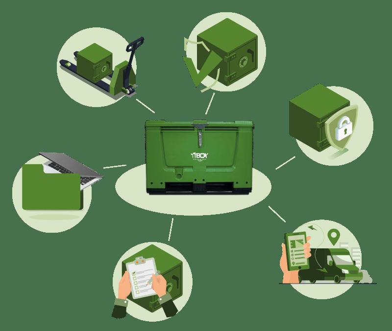 Einfaches Handling mit der Green-IT Box